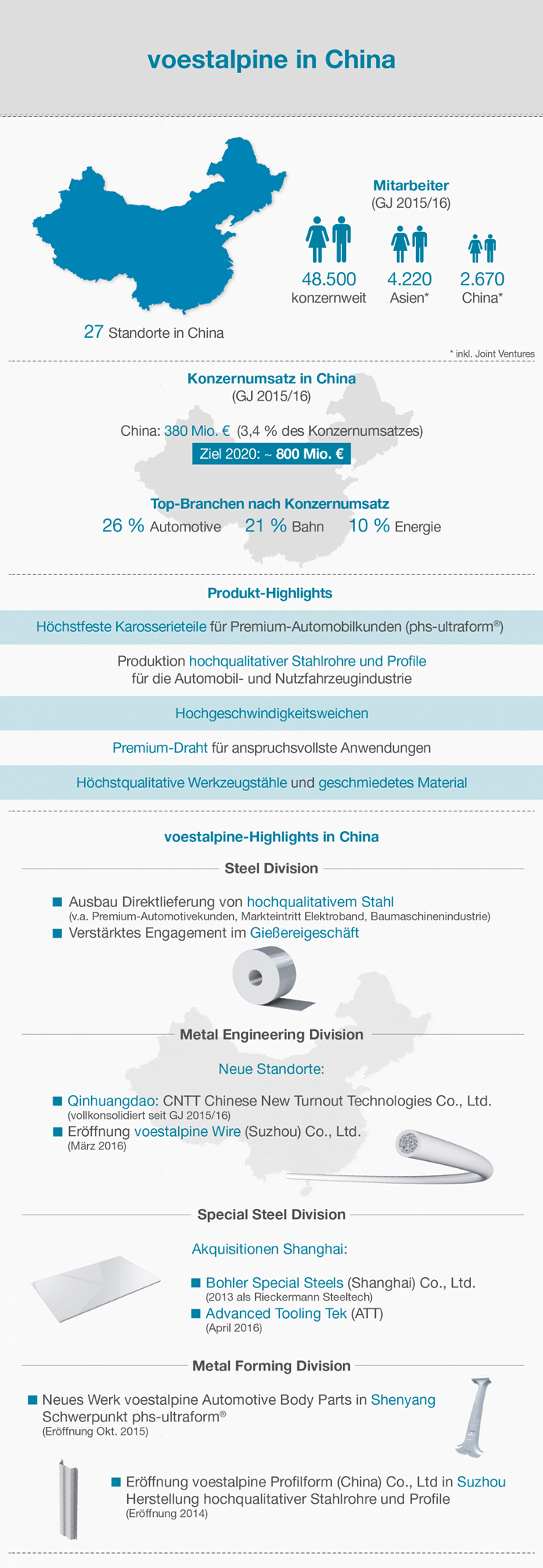 Infografik voestalpine in China