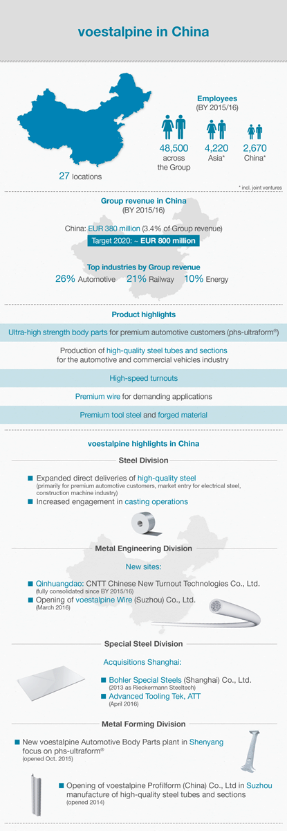 Infographic voestalpine in China