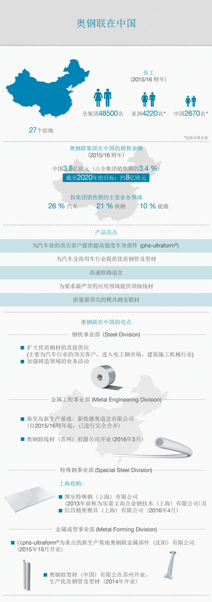 Infographic voestalpine in China ZH
