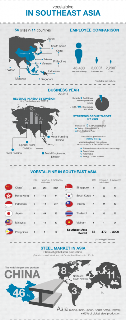 Info graphic: voestalpine in South East Asia