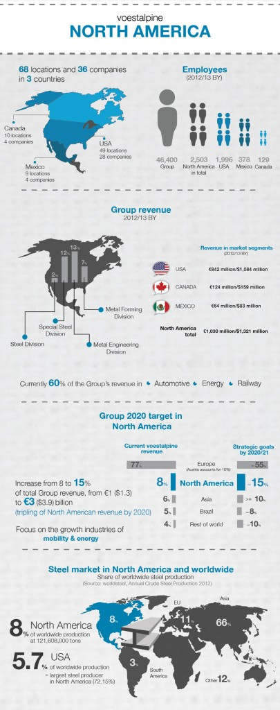 infographic north america