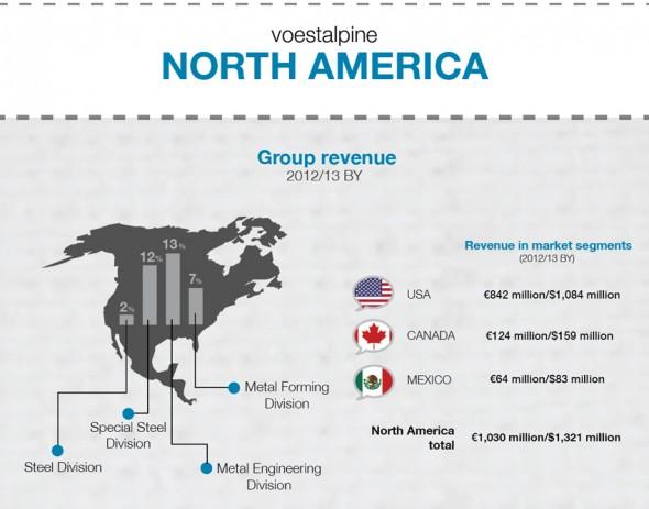 teaser-infographic-voestalpine-northamerica