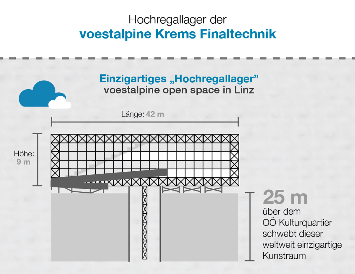 Hochregallager Voestalpine Krems Finaltechnik