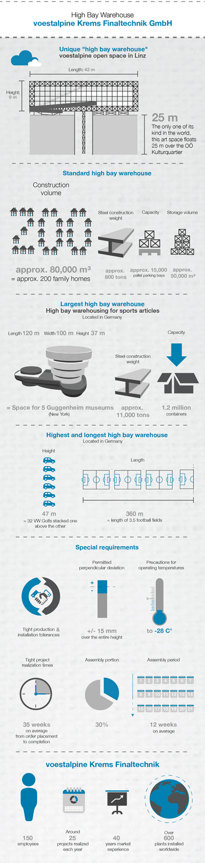 Infographic voestalpine Krems Finaltechnik GmbH high bay warehousing