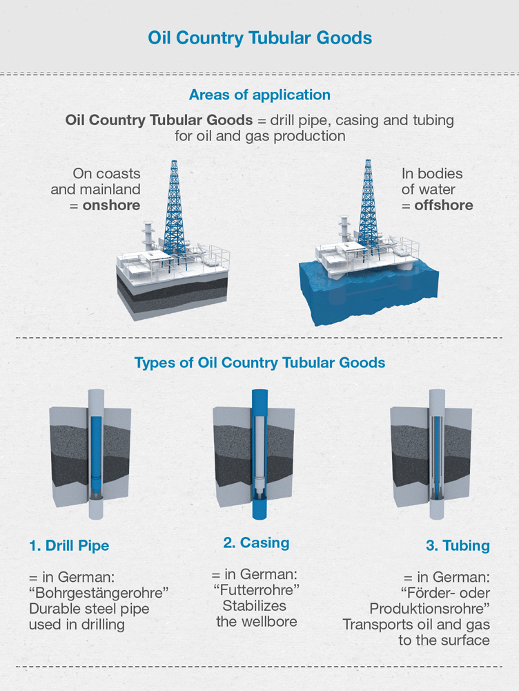 What are Oil Country Tubular Goods? - voestalpine