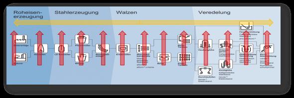 voestalpine smart production - Wertschöpfungssteigerung durch gesamtheitliche Betrachtung der Prozesse