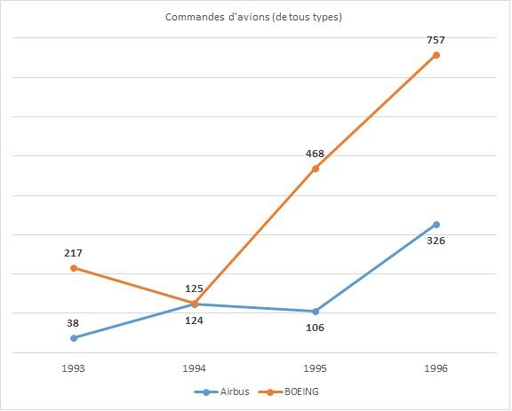 L'essor de l'industrie aéronautique dans les années 90 (source : DER SPIEGEL 36/1998, p. 110)