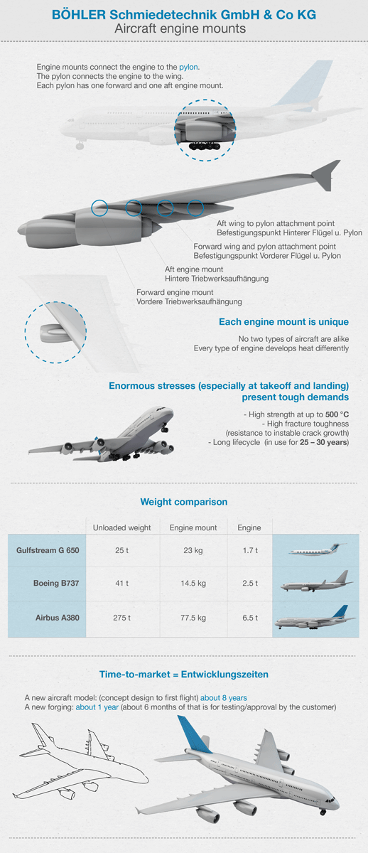 voestalpine engine mount infografic