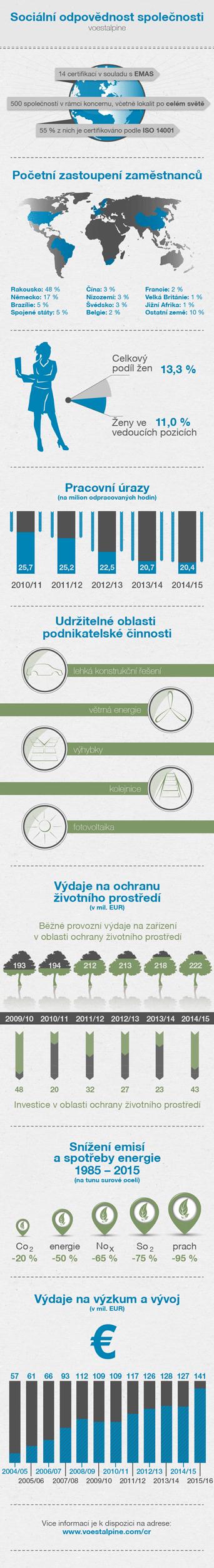 2015-infografik-cr-CS