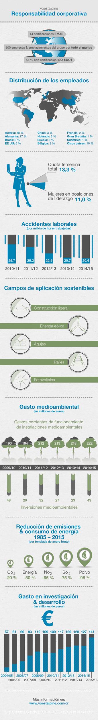 2015-infografik-cr-ES