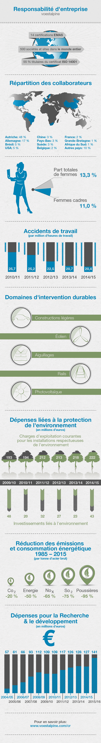 2015-infografik-cr-FR