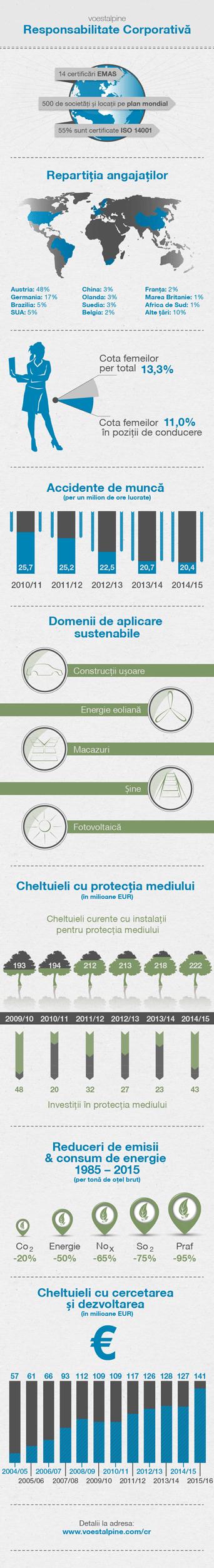 2015-infografik-cr-RO