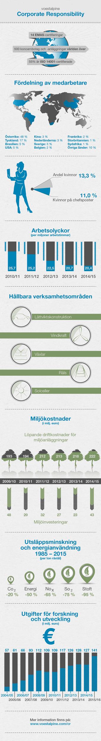 2015-infografik-cr-SV