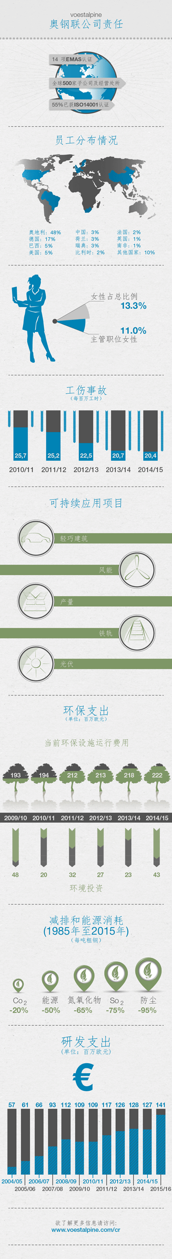 2015-infografik-cr-ZH