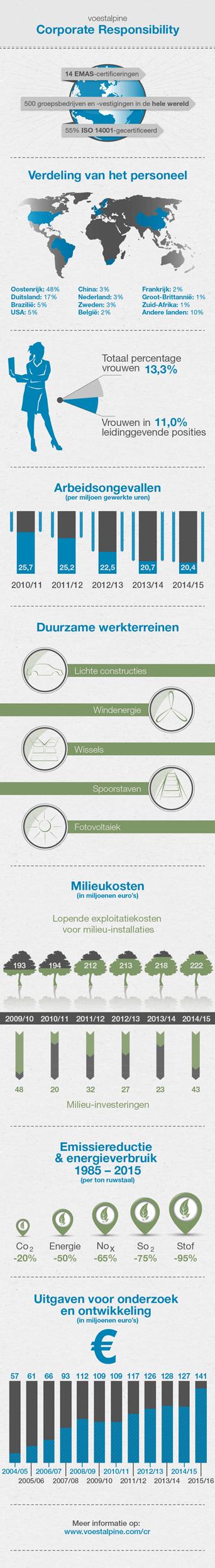 2015-infograik-cr-NL