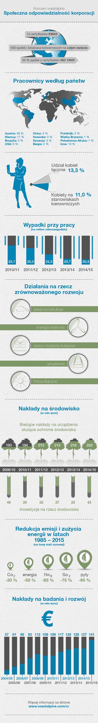 2015-infograik-cr-PL