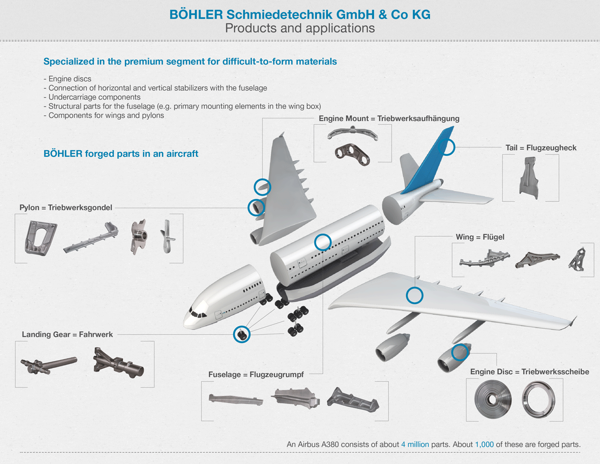 Forged parts from Kapfenberg can be found in many parts of an aircraft. An Airbus A380 consists of approx. 4 million parts – only about 1,000 of which are forged parts, and thus they make up a relatively small proportion of the whole.