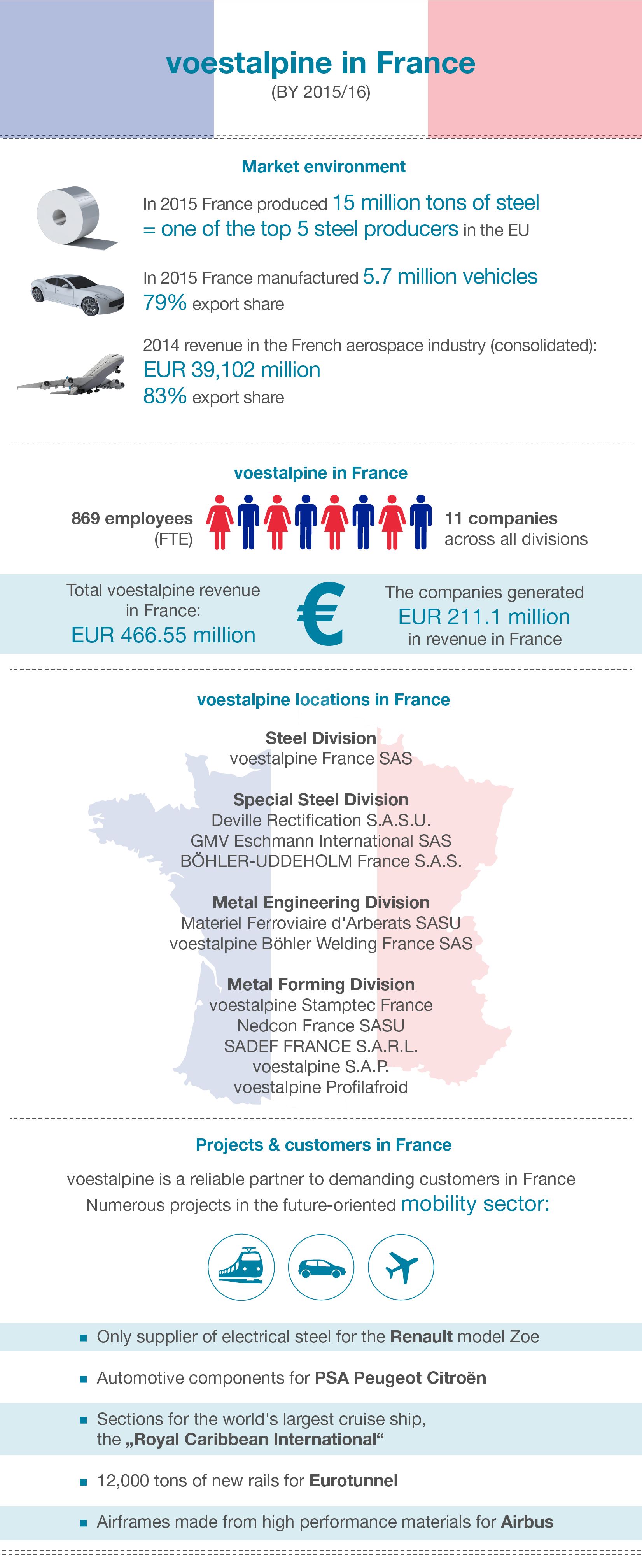 voestalpine in France
