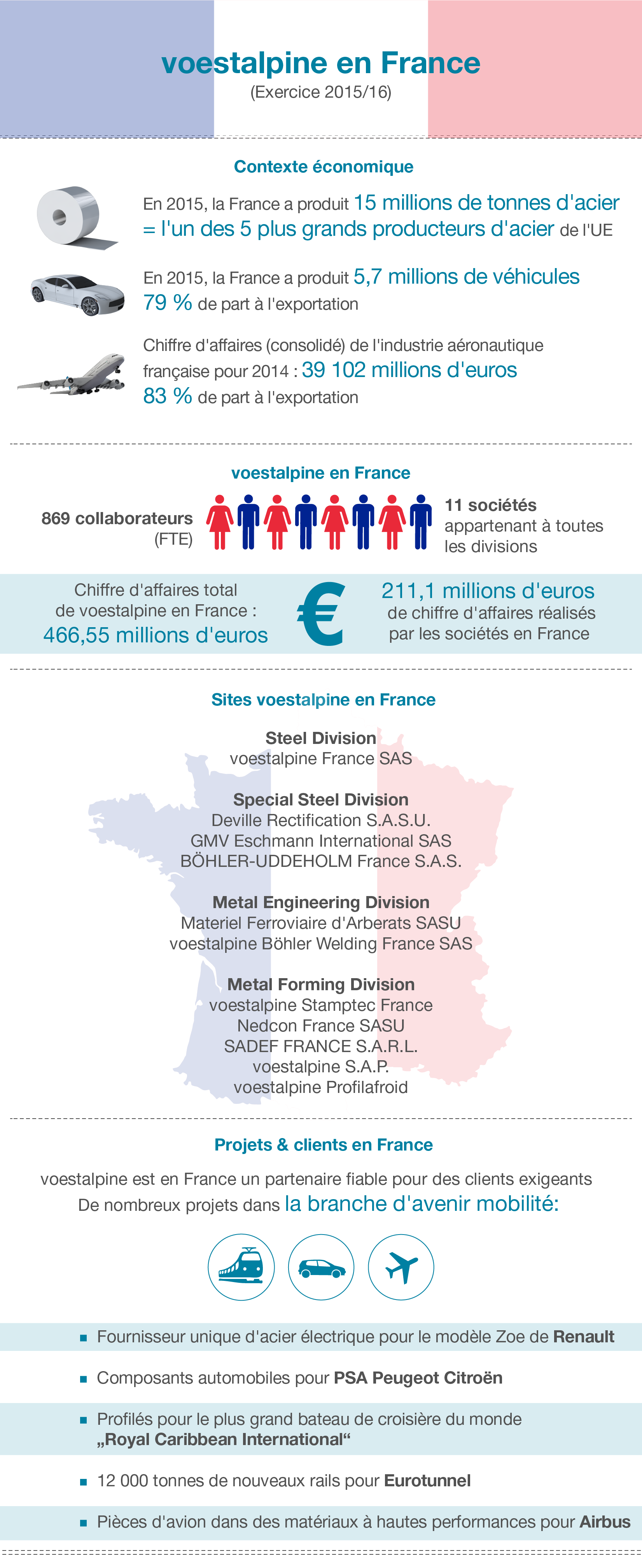 voestalpine en France