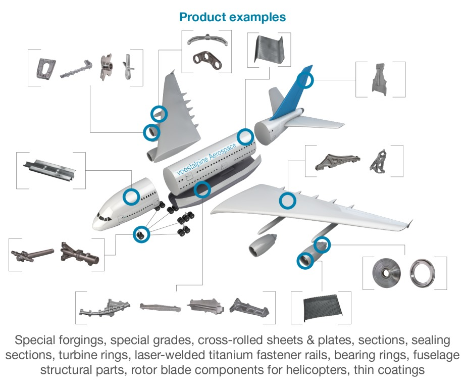 Products Aerospace