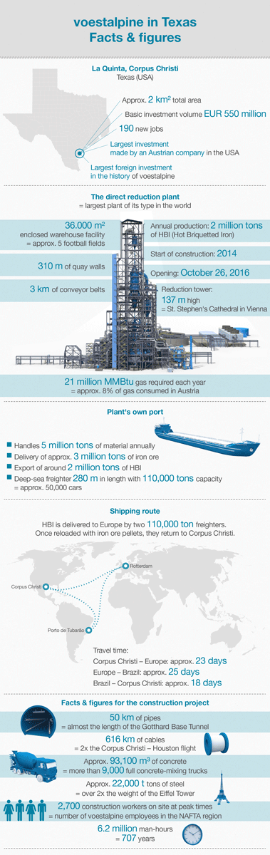 Infographic: voestalpine in Texas