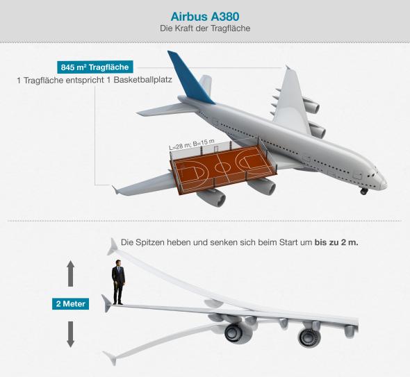 Luftfahrterfolge – am Boden geschmiedet