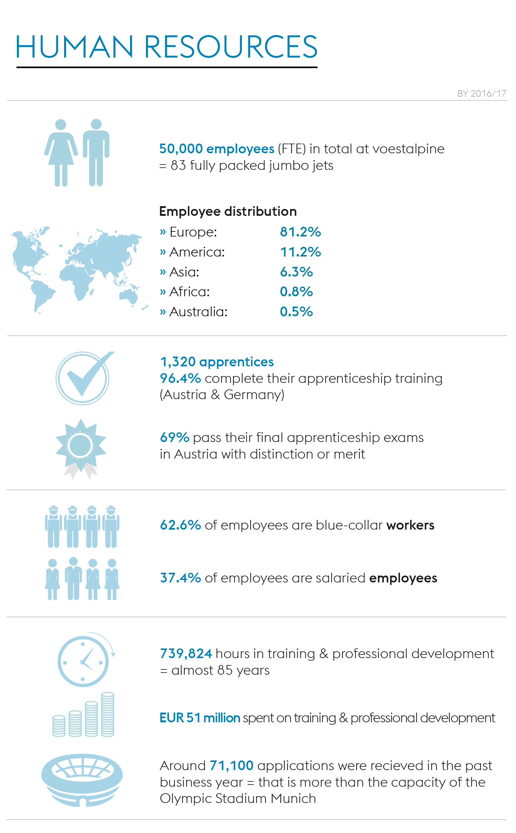 Infographic: Working within the voestalpine Group