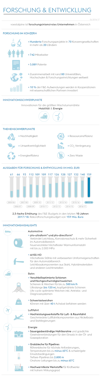 Infografik F&E