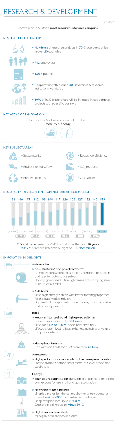 voestalpine invests heavily in R&D: record R&D budget of EUR 159 million (BY 2016/17)