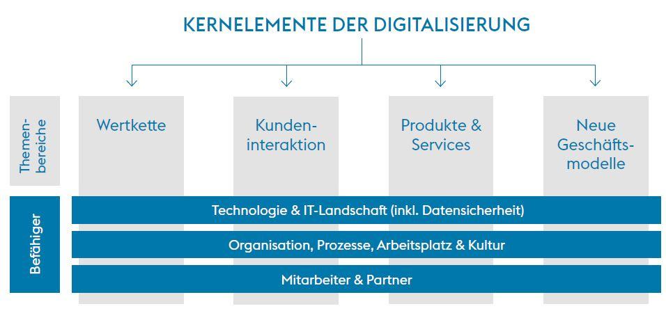 kernelemente-digitalisierung