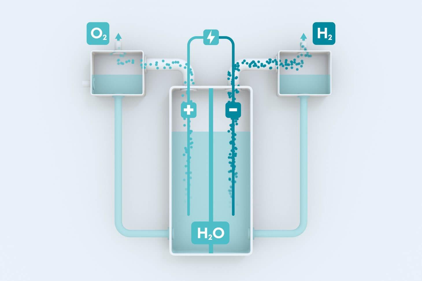 Wasserstoff Elektrolyse