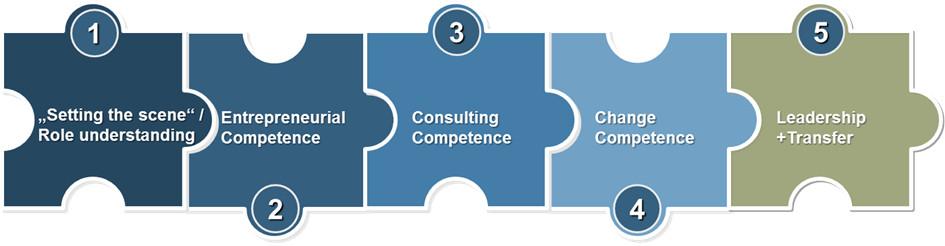 HR-Kompetenzen international stärken