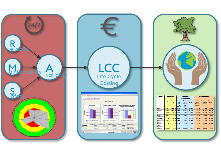 Moderne Weichentechnologien stellen sich den Bewertungs- und Anforderungskriterien hinsichtlich Technik, Kosten und Umwelt.