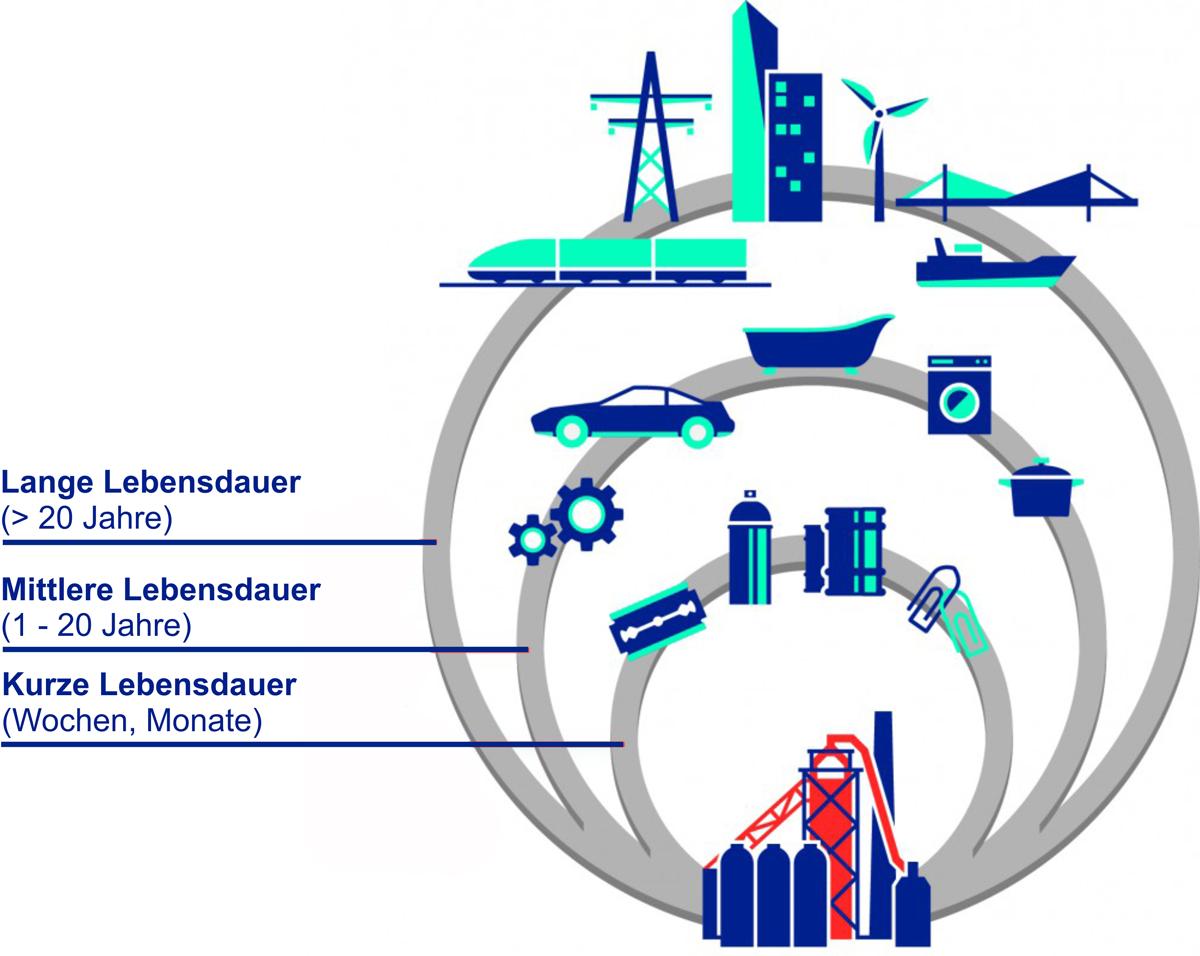 Multi-Recycling_von_Stahl-(Quelle-WV-Stahl)