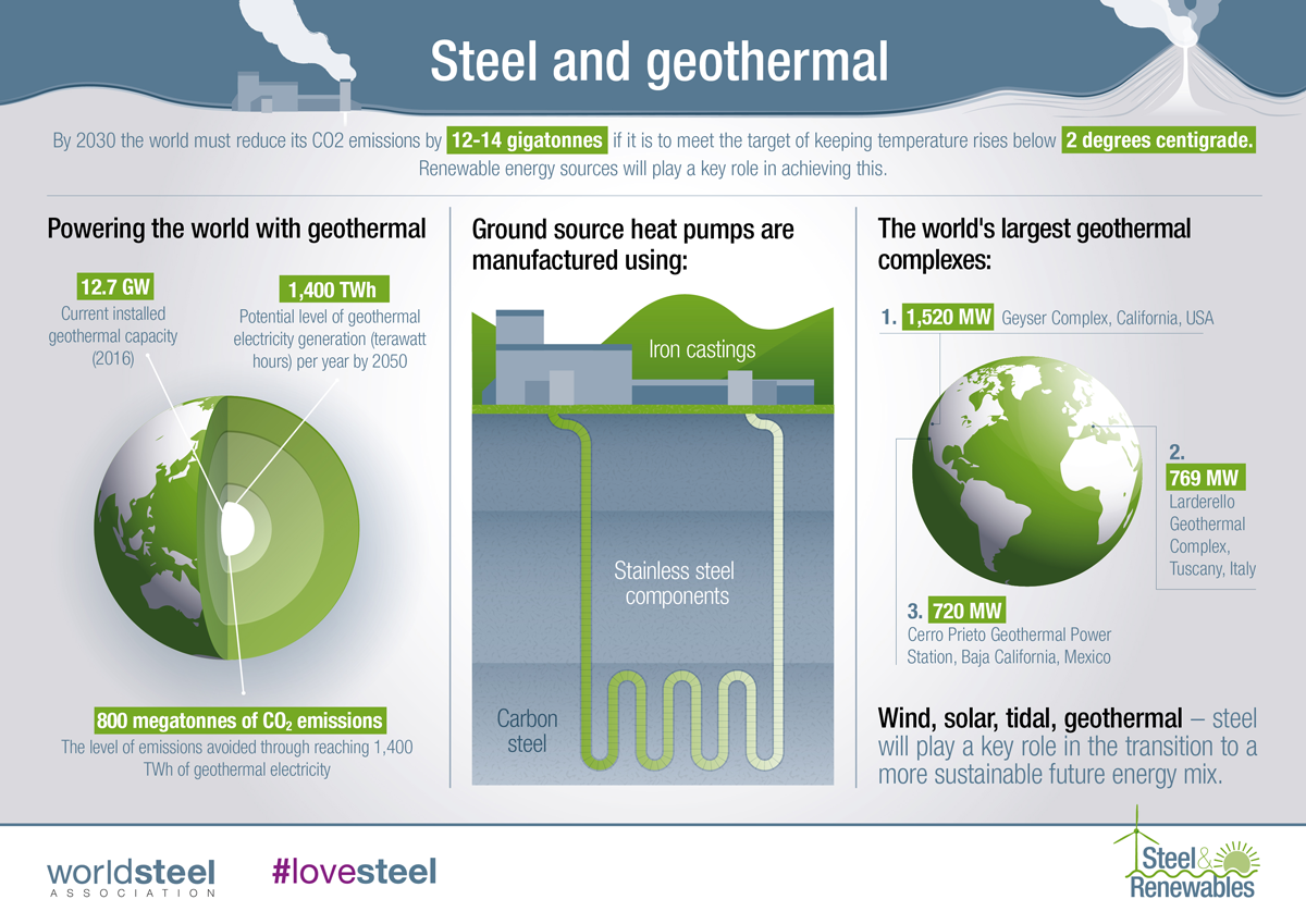 worldsteel: Steel and Geothermal