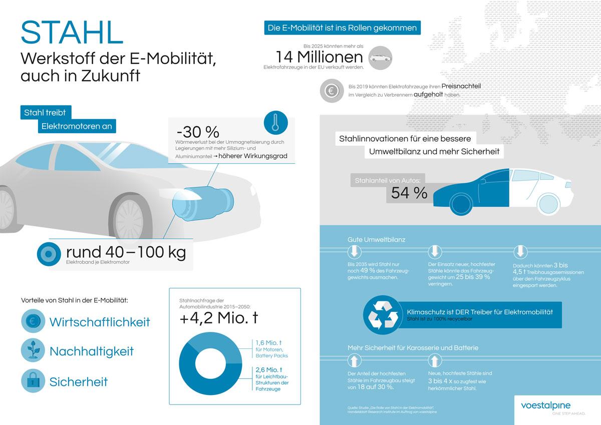 Stahl in der Elektromobilität