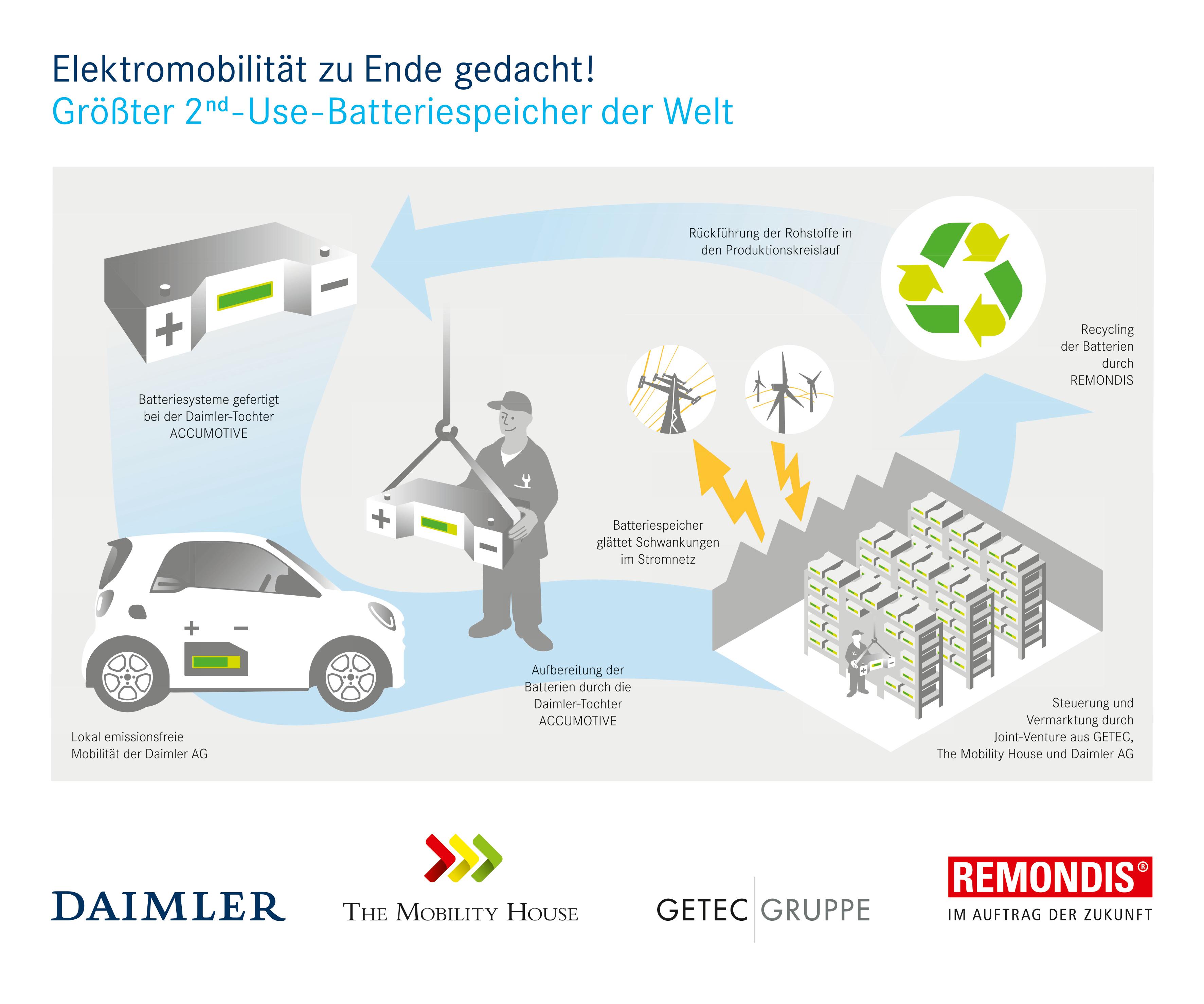 Batteriespeicher Daimler