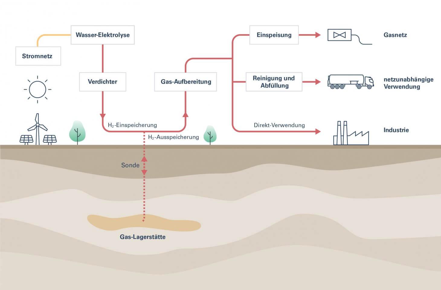 Infografik zur saisonalen Speicherung von Wasserstoff