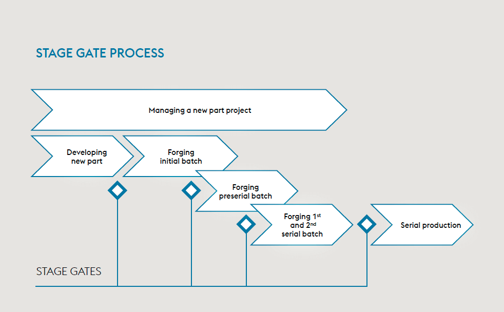 Stage Gate Process Website