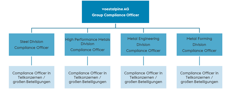 Compliance voestalpine - Qualifications for compliance officer ...
