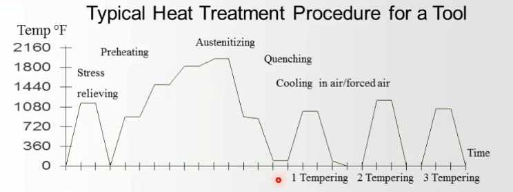 Typical heat treatment procedure for a tool Figure 1
