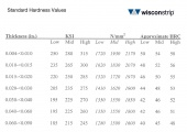 Standard Hardness Values-Click to enlarge