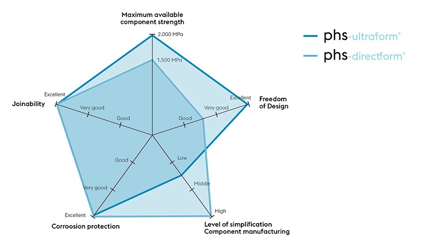 Product property comparison between phs-ultraform® and phs-directform®