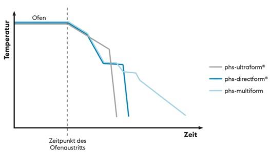 Unterschiedliche Umformverfahren aufgrund von unterschiedlichen Zeit-Temperatur-Verläufen